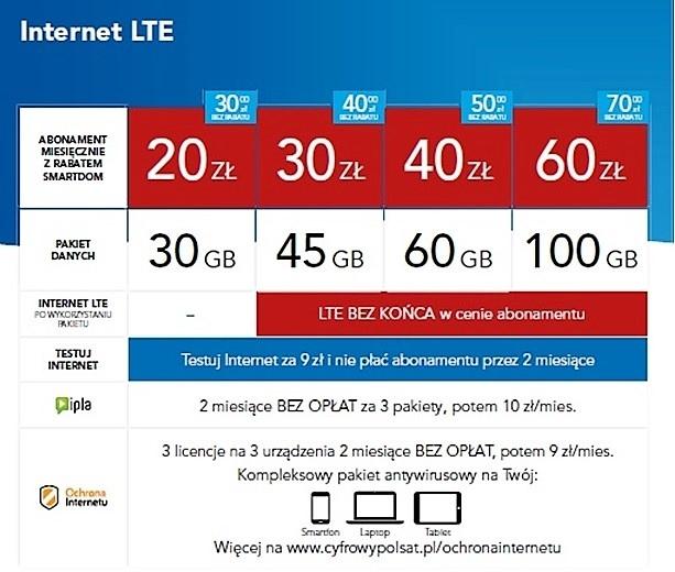 Nowa oferta internetu LTE w Cyfrowym Polsacie